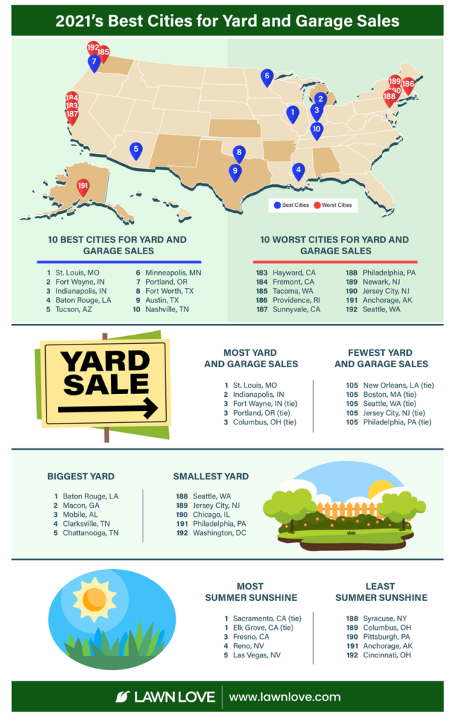 Infographic showing the best cities for yard and garage sales based on the number of sales, yard size, and weather