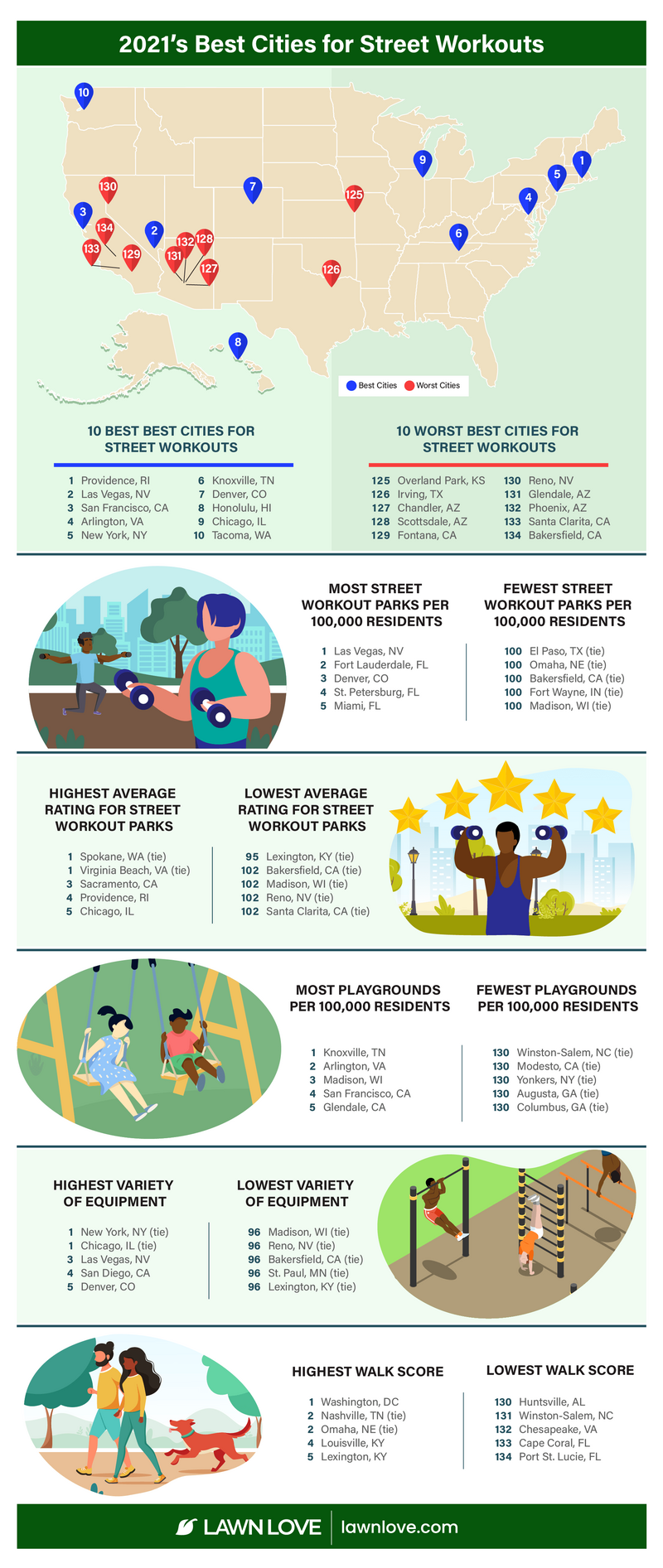 infographic showing the best and worst cities for street workouts